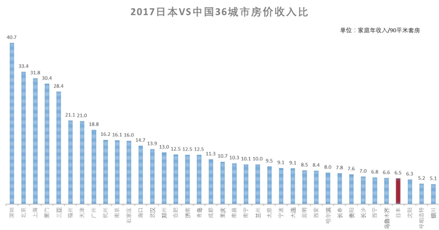 http://www.dongcheng.co.jp/wp-content/uploads/2018/03/%E6%97%A5%E6%9C%AC%E6%88%BF%E4%BB%B7%E6%94%B6%E5%85%A5%E6%AF%94.jpg